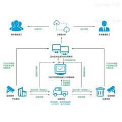 智慧环保|固废监管系统