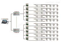 FFU集中监控系统
